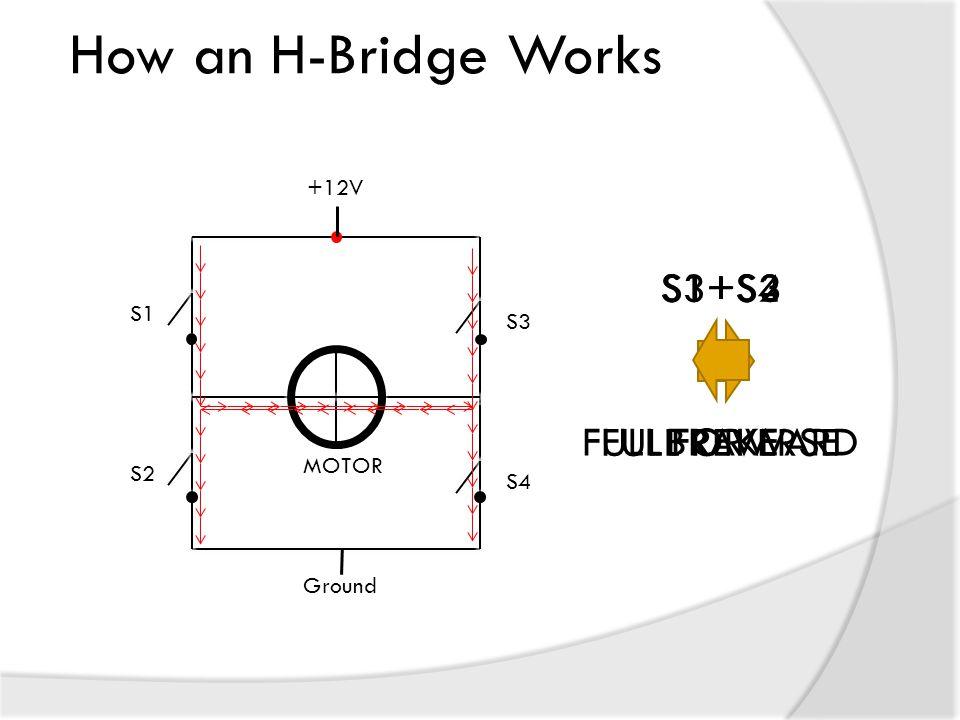 How an H-Bridge Works MOTOR +12V Ground S1 S3 S4 S2 S1+S4 FULL FORWARD S3+S2 FULL REVERSE S1+S3 BRAKE