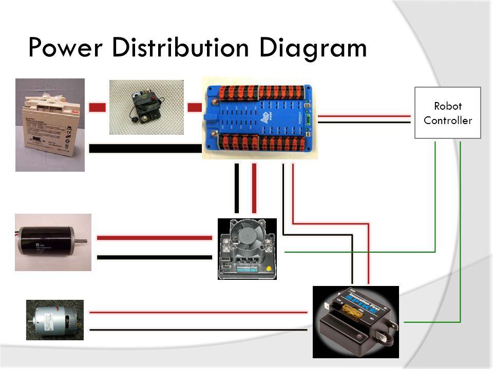 Power Distribution Diagram Robot Controller