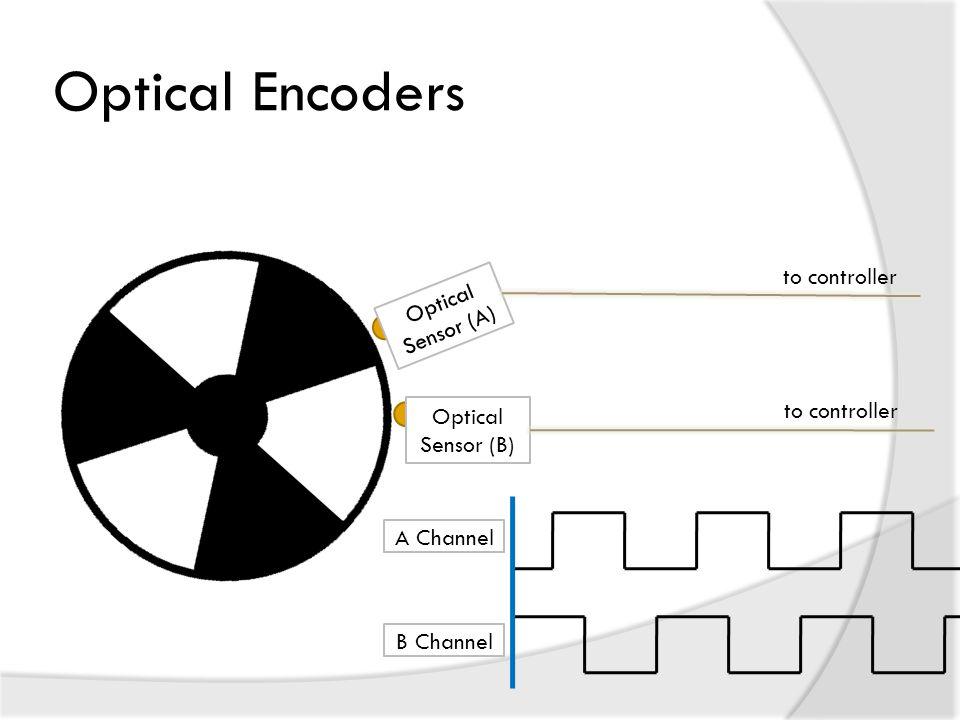 Optical Encoders Optical Sensor (A) to controller Optical Sensor (B) to controller A ChannelB Channel
