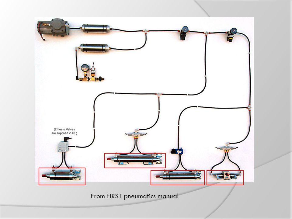 From FIRST pneumatics manual
