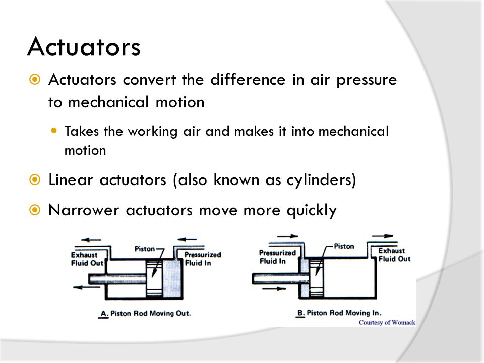 Actuators  Actuators convert the difference in air pressure to mechanical motion Takes the working air and makes it into mechanical motion  Linear actuators (also known as cylinders)  Narrower actuators move more quickly