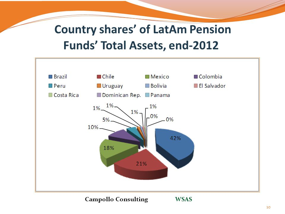 Country shares' of LatAm Pension Funds' Total Assets, end-2012 10 Campollo Consulting WSAS