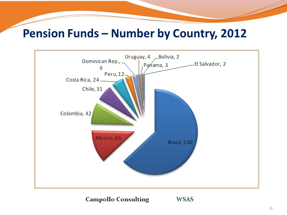 Pension Funds – Number by Country, 2012 11 Campollo Consulting WSAS