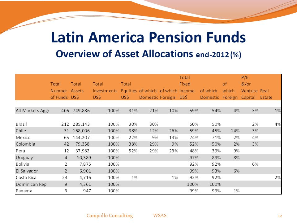 12 Latin America Pension Funds Overview of Asset Allocations end-2012 (%)
