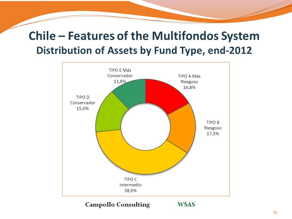 Chile – Features of the Multifondos System Distribution of Assets by Fund Type, end-2012 19 Campollo Consulting WSAS