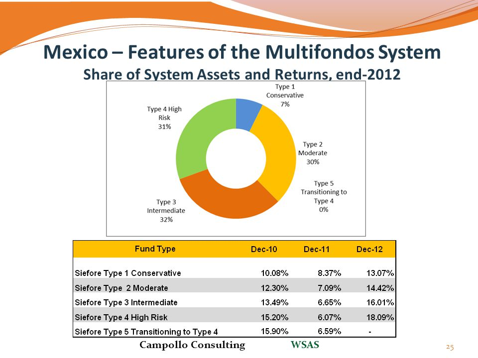 Mexico – Features of the Multifondos System Share of System Assets and Returns, end-2012 25 Campollo Consulting WSAS