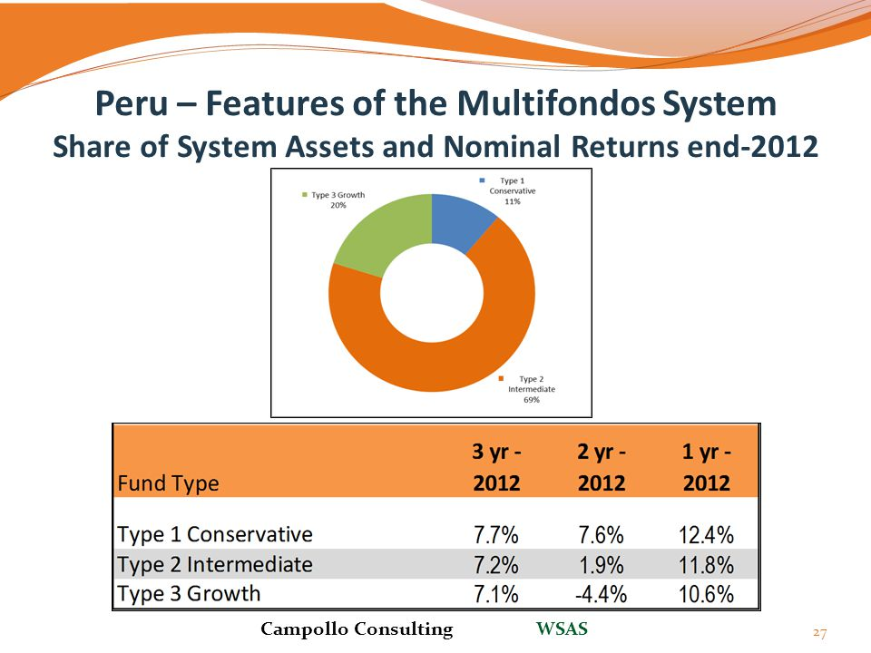 Peru – Features of the Multifondos System Share of System Assets and Nominal Returns end-2012 27 Campollo Consulting WSAS