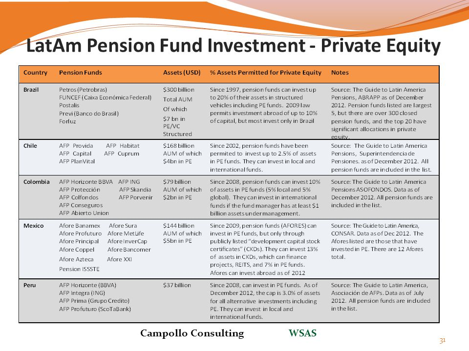 LatAm Pension Fund Investment - Private Equity 31 Campollo Consulting WSAS