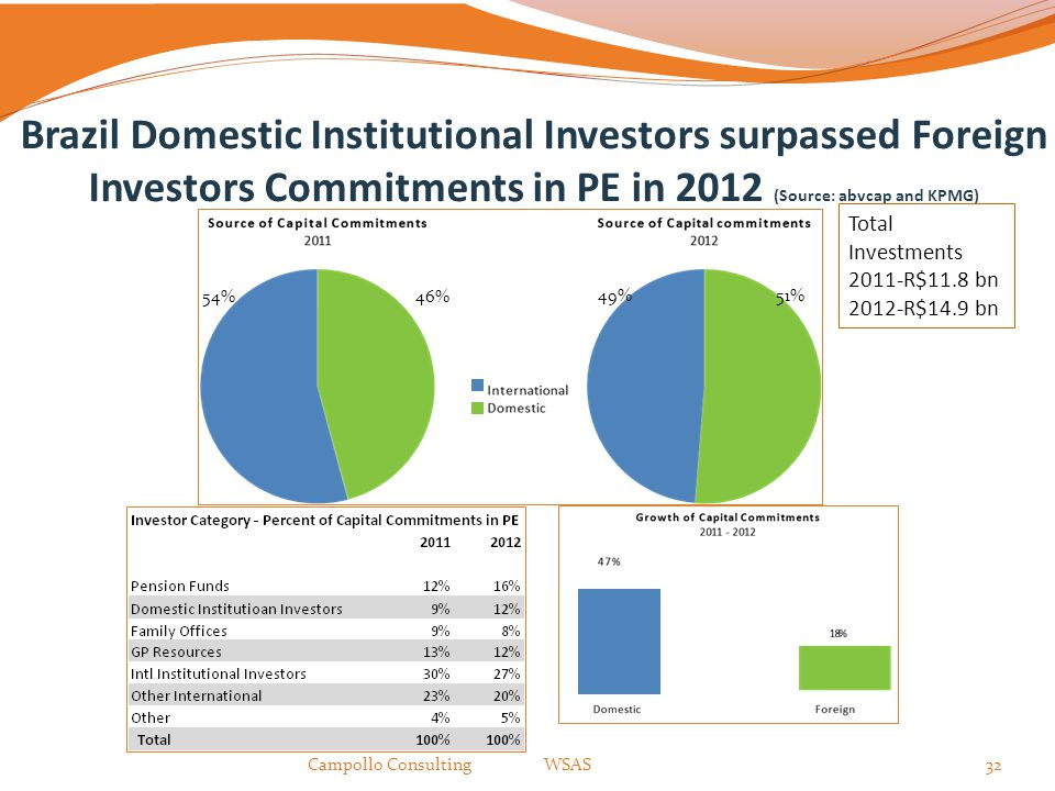 Brazil Domestic Institutional Investors surpassed Foreign Investors Commitments in PE in 2012 (Source: abvcap and KPMG) Campollo Consulting WSAS32 46%