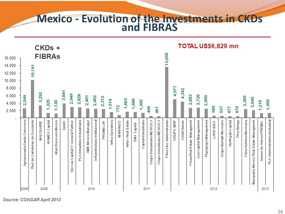 Mexico - Evolution of the Investments in CKDs and FIBRAS CKDs + FIBRAs TOTAL US$6,829 mn Source: CONSAR April 2013 2,549 34 10,141 3,292 1,325 1,130 3
