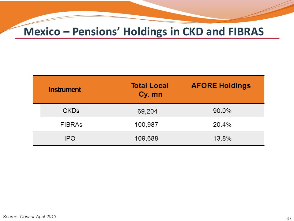 Instrument Source: Consar April 2013. 37 Total Local Cy. mn AFORE Holdings CKDs 69,204 90.0% FIBRAs100,98720.4% IPO109,68813.8% Mexico – Pensions' Hol