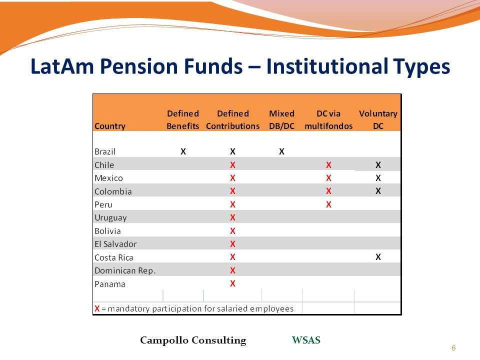 LatAm Pension Funds – Institutional Types 6 Campollo Consulting WSAS