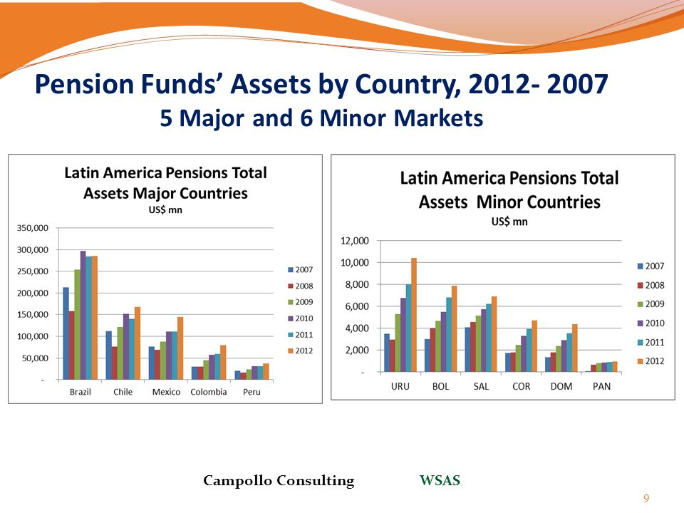 Pension Funds' Assets by Country, 2012- 2007 5 Major and 6 Minor Markets 9 Campollo Consulting WSAS