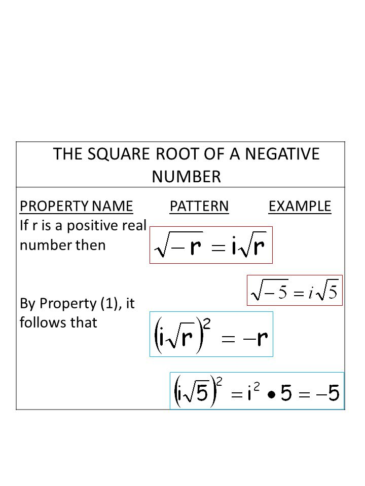 THE SQUARE ROOT OF A NEGATIVE NUMBER PROPERTY NAME PATTERN EXAMPLE If r is a positive real number then By Property (1), it follows that