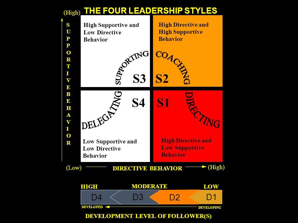 DEVELOPMENT LEVEL OF FOLLOWER(S) S3 S1S4 S2 Low Supportive and Low Directive Behavior High Directive and Low Supportive Behavior High Directive and Hi