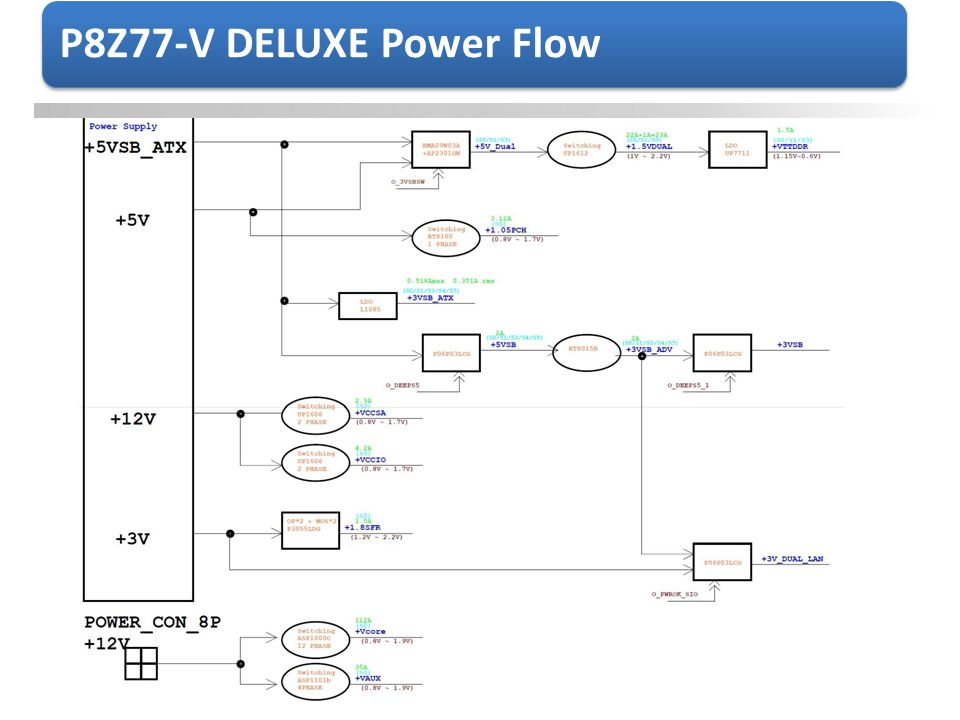 P8Z77-V DELUXE Power Flow