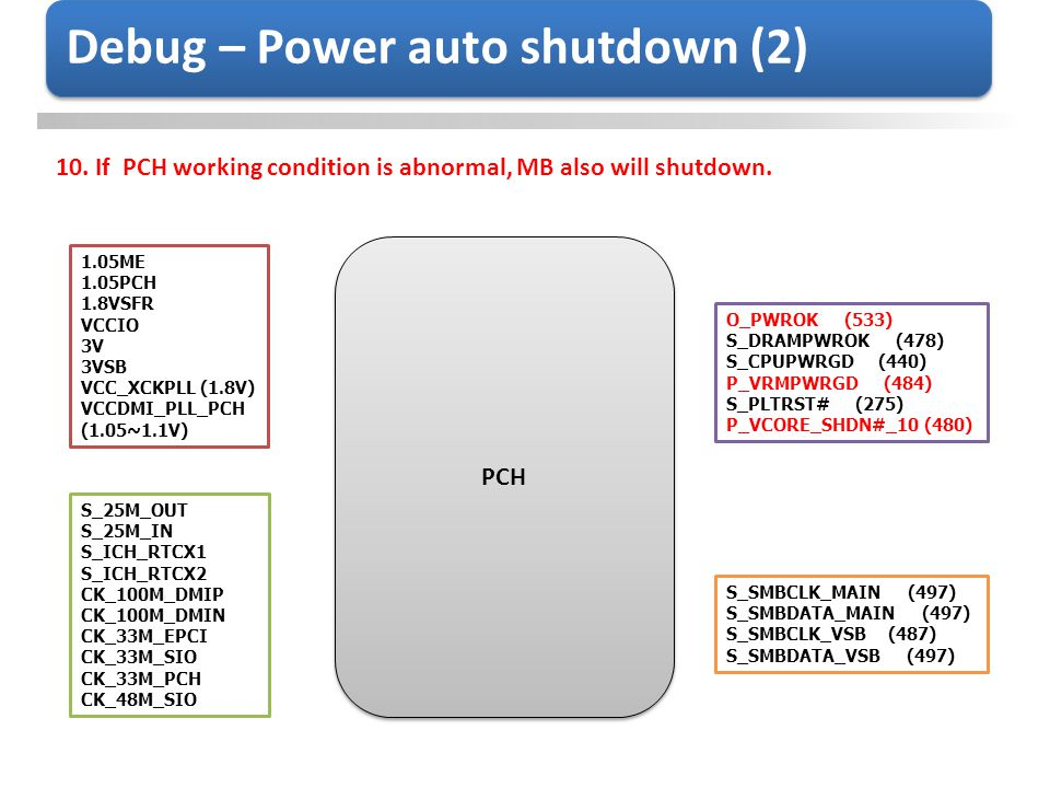 Debug – Power auto shutdown (2) 10.If PCH working condition is abnormal, MB also will shutdown. PCH 1.05ME 1.05PCH 1.8VSFR VCCIO 3V 3VSB VCC_XCKPLL (1