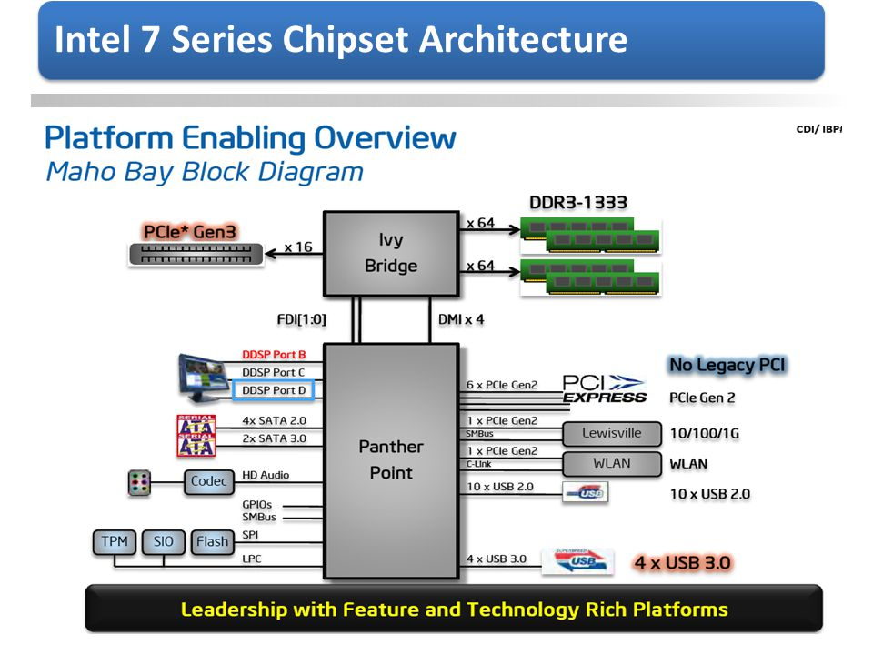 Intel 7 Series Chipset Architecture
