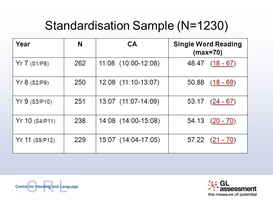 Standardisation Sample (N=1230) YearNCASingle Word Reading (max=70) Yr 7 (S1/P8) 26211:08 (10:00-12:08)48.47 (18 - 67) Yr 8 (S2/P9) 25012:08 (11:10-13