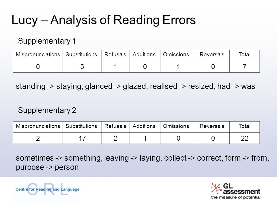 MispronunciationsSubstitutionsRefusalsAdditionsOmissionsReversalsTotal 217210022 MispronunciationsSubstitutionsRefusalsAdditionsOmissionsReversalsTotal 0510107 Lucy – Analysis of Reading Errors Supplementary 1 Supplementary 2 standing -> staying, glanced -> glazed, realised -> resized, had -> was sometimes -> something, leaving -> laying, collect -> correct, form -> from, purpose -> person