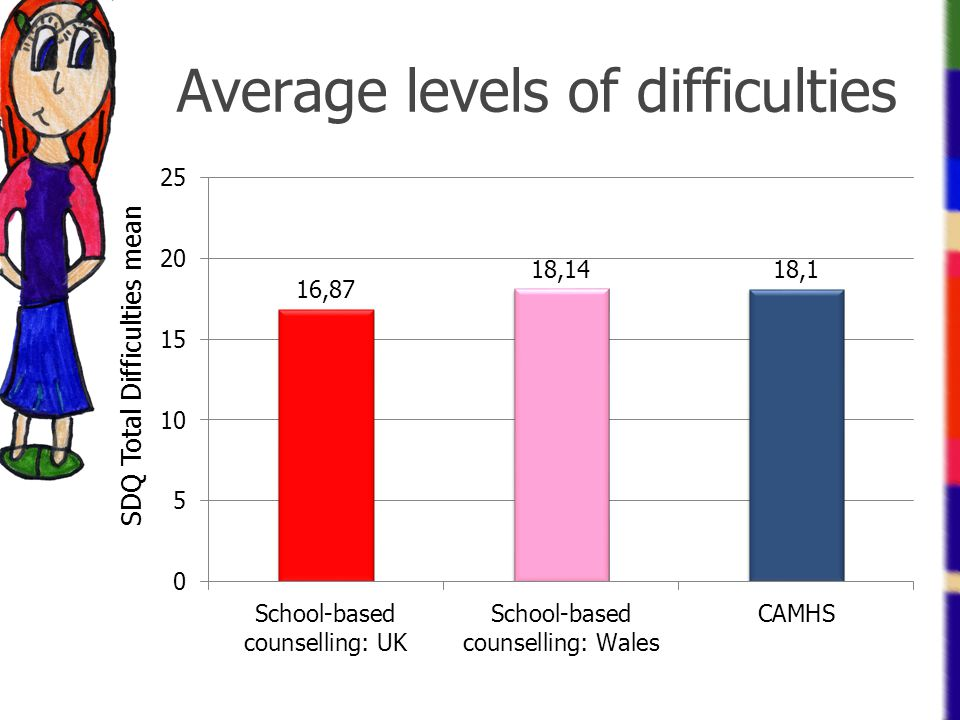 Average levels of difficulties SDQ Total Difficulties mean
