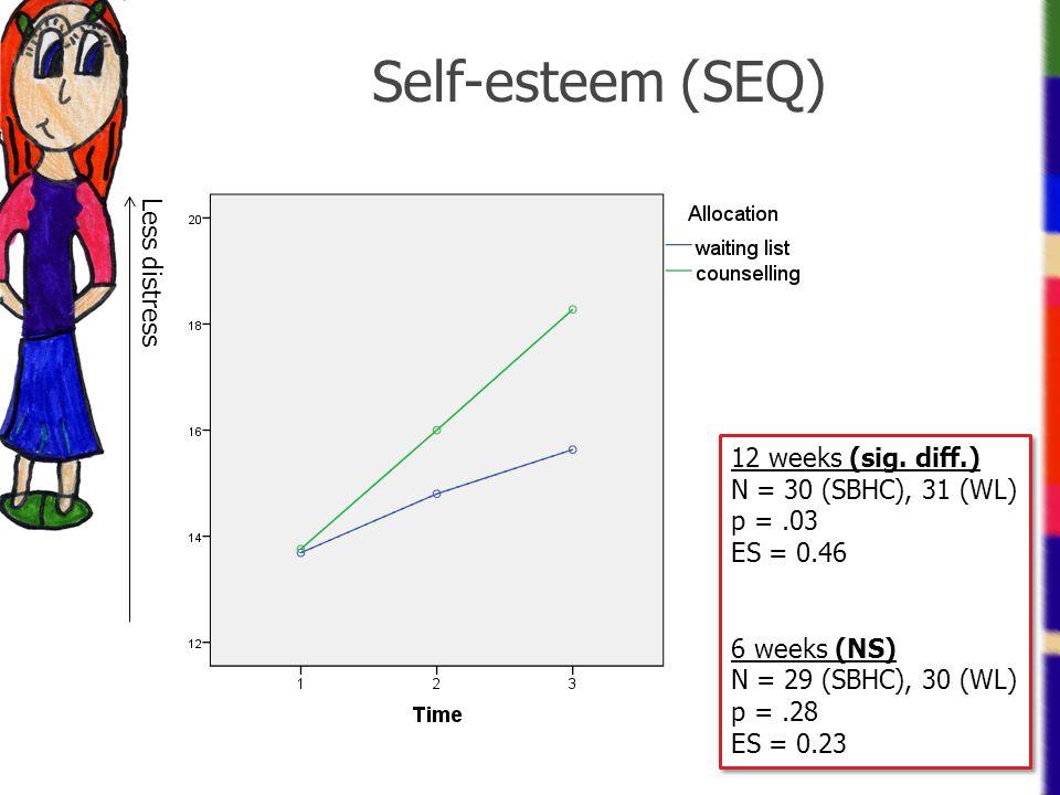 Self-esteem (SEQ) 12 weeks (sig. diff.) N = 30 (SBHC), 31 (WL) p =.03 ES = 0.46 6 weeks (NS) N = 29 (SBHC), 30 (WL) p =.28 ES = 0.23 12 weeks (sig. di