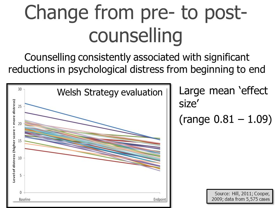Change from pre- to post- counselling Large mean 'effect size' (range 0.81 – 1.09) Counselling consistently associated with significant reductions in