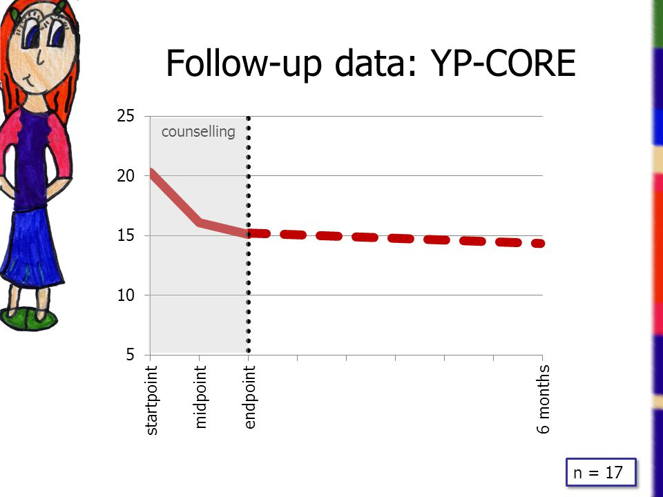 Follow-up data: YP-CORE counselling n = 17