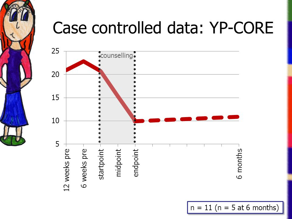 Case controlled data: YP-CORE counselling n = 11 (n = 5 at 6 months)