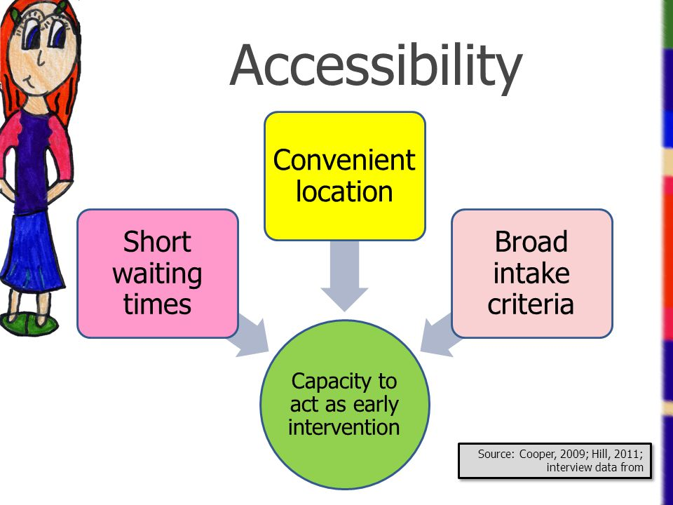 Capacity to act as early intervention Short waiting times Convenient location Broad intake criteria Accessibility Source: Cooper, 2009; Hill, 2011; in