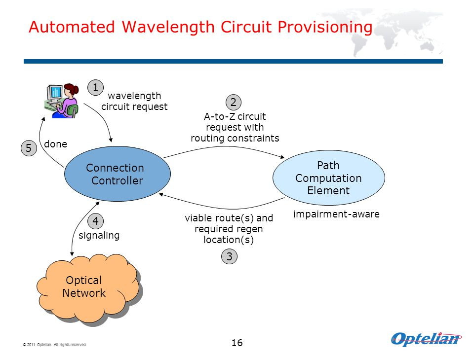 © 2011 Optelian. All rights reserved. Automated Wavelength Circuit Provisioning 16 Connection Controller Path Computation Element A-to-Z circuit reque