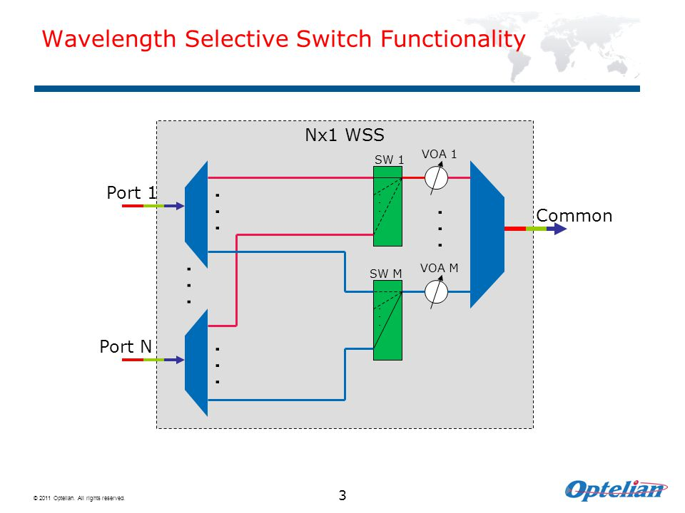 © 2011 Optelian. All rights reserved. 3 Wavelength Selective Switch Functionality Nx1 WSS... SW 1 VOA 1 VOA M Common Port 1... Port N SW M