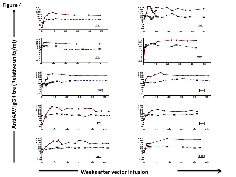 Weeks after vector infusion AntiAAV IgG titre (Relative units/ml) Figure 4