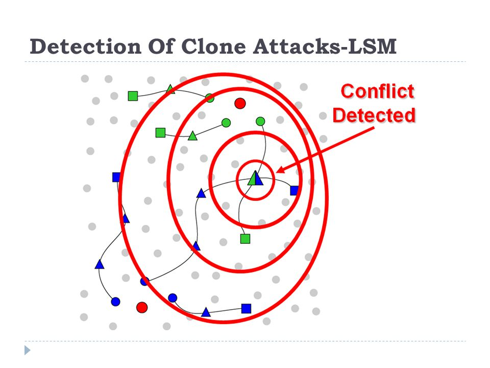 Detection Of Clone Attacks-LSM