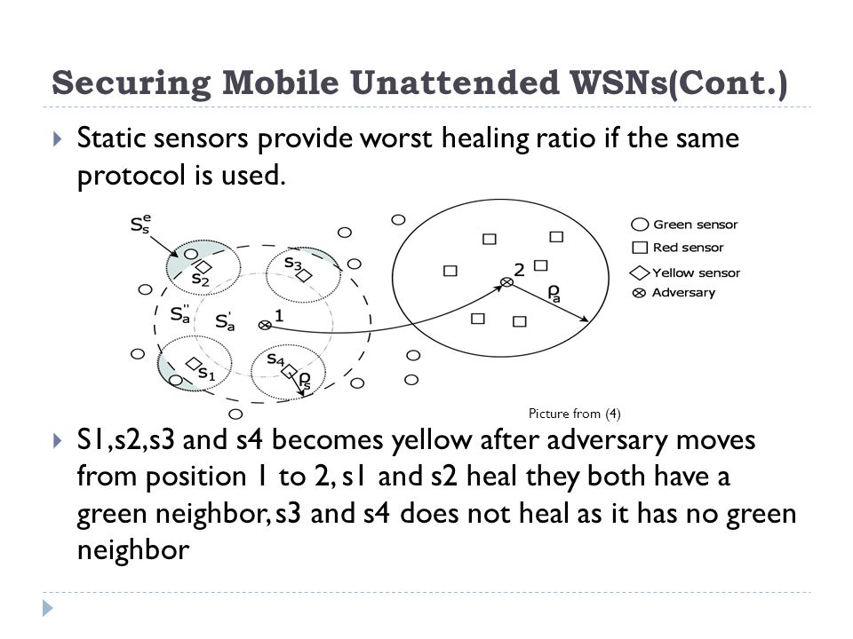 Securing Mobile Unattended WSNs(Cont.)  Static sensors provide worst healing ratio if the same protocol is used.
