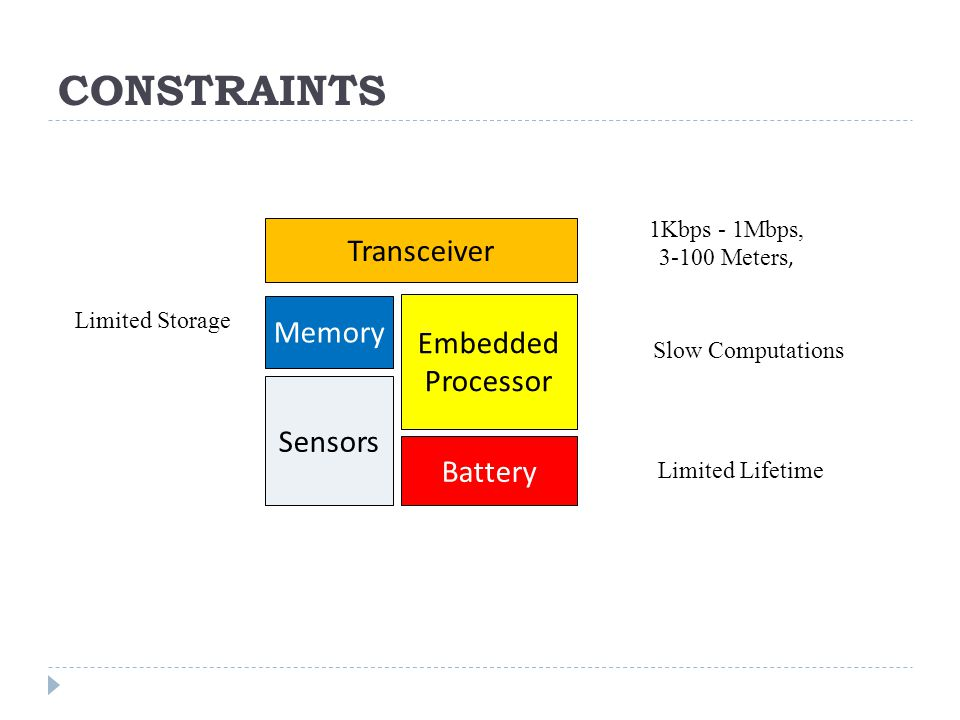 CONSTRAINTS Embedded Processor Transceiver Memory Sensors Battery Limited Storage Limited Lifetime Slow Computations 1Kbps - 1Mbps, 3-100 Meters,
