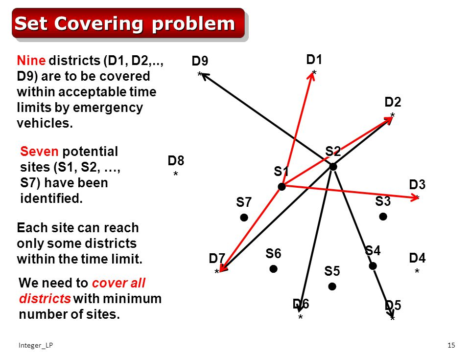 Integer_LP15D1*D2* D3* D4* D5* D6* D7* D8* D9* Set Covering problem Nine districts (D1, D2,.., D9) are to be covered within acceptable time limits by emergency vehicles.