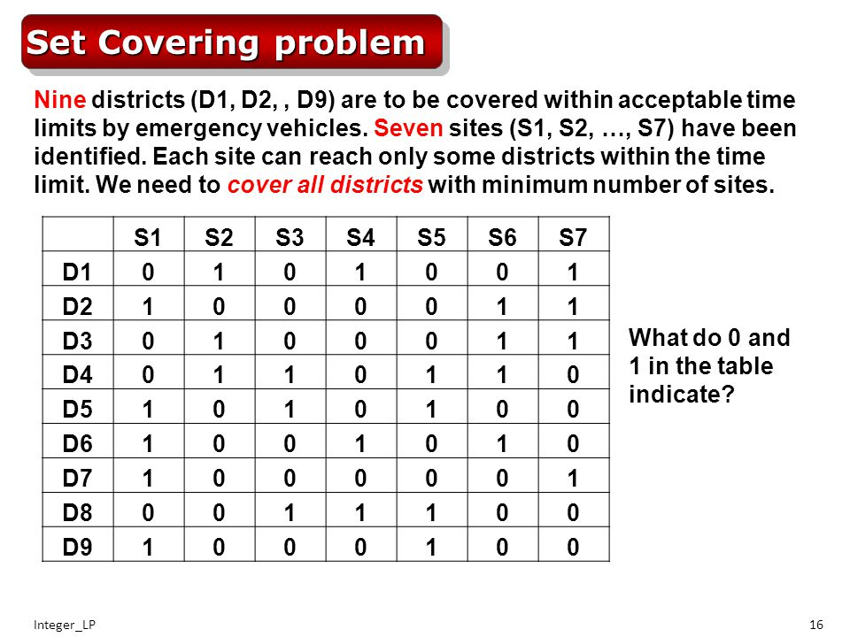 Integer_LP16 Set Covering problem Nine districts (D1, D2,, D9) are to be covered within acceptable time limits by emergency vehicles.