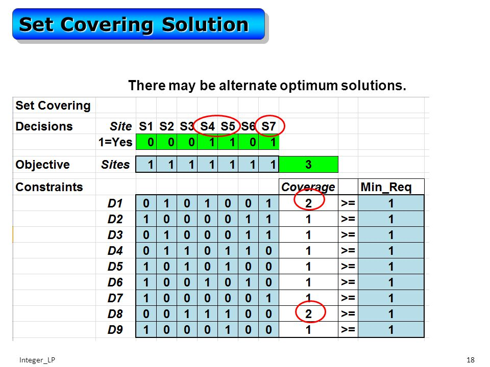 Integer_LP18 Set Covering Solution There may be alternate optimum solutions.