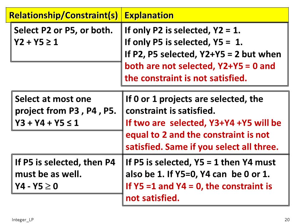 Integer_LP20 Relationship/Constraint(s)Explanation If only P2 is selected, Y2 = 1.