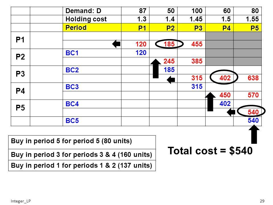 Demand: D 87501006080 Holding cost 1.31.41.451.51.55 Period P1P2P3P4P5 P1 120185455 P2 BC1 120 245385 P3 BC2 185 315402638 P4 BC3 315 450570 P5 BC4 402 540 BC5 540 Integer_LP29 Buy in period 5 for period 5 (80 units) Buy in period 3 for periods 3 & 4 (160 units) Buy in period 1 for periods 1 & 2 (137 units) Total cost = $540