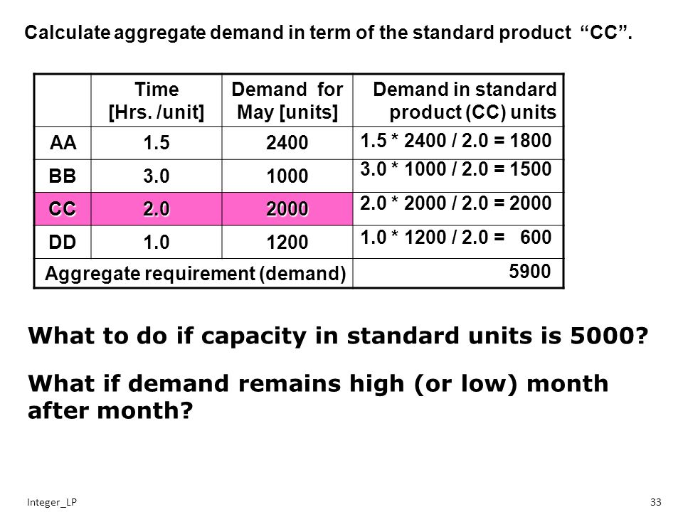 Integer_LP33 Calculate aggregate demand in term of the standard product CC .