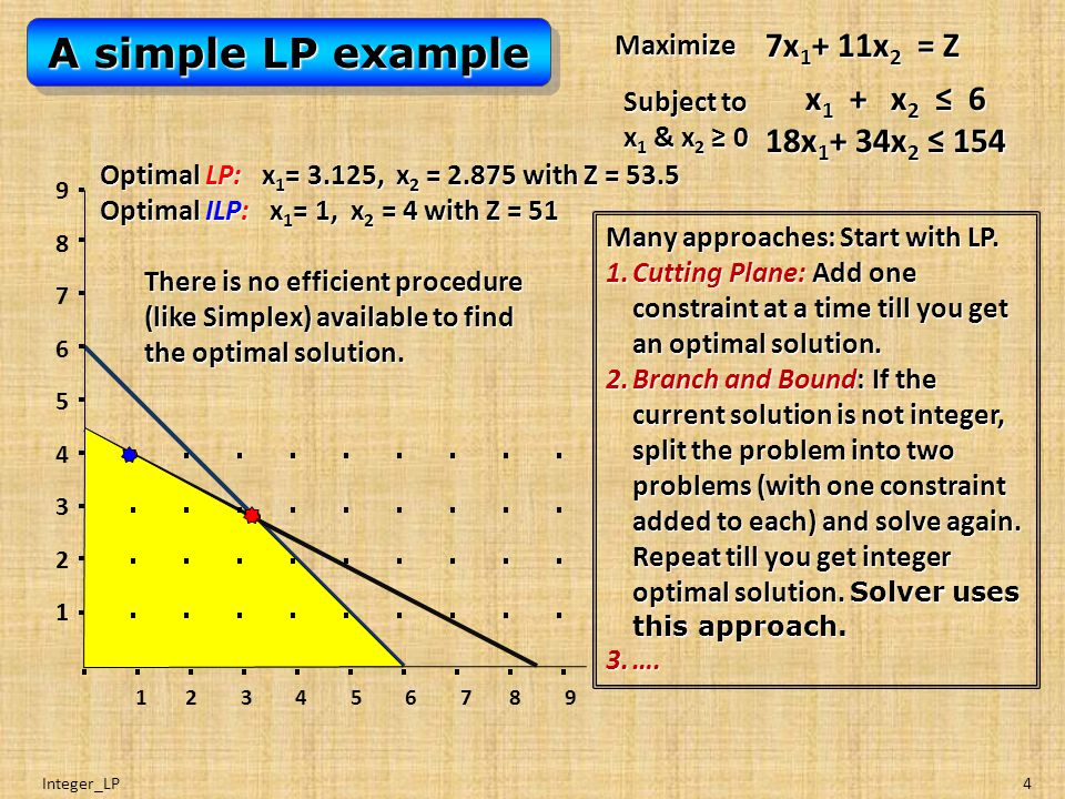 Integer_LP4 A simple LP example Maximize 7x 1 + 11x 2 = Z Subject to x 1 & x 2 ≥ 0 x 1 + x 2 ≤ 6 18x 1 + 34x 2 ≤ 154 x 1 + x 2 ≤ 6 18x 1 + 34x 2 ≤ 154 Optimal LP: x 1 = 3.125, x 2 = 2.875 with Z = 53.5 Optimal ILP: x 1 = 1, x 2 = 4 with Z = 51 987654321987654321 1 2 3 4 5 6 7 8 9 There is no efficient procedure (like Simplex) available to find the optimal solution.