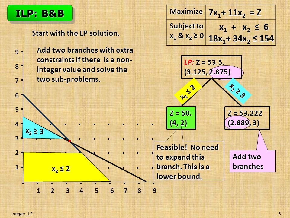 Integer_LP5 ILP: B&B Maximize 7x 1 + 11x 2 = Z Subject to x 1 & x 2 ≥ 0 x 1 + x 2 ≤ 6 18x 1 + 34x 2 ≤ 154 x 1 + x 2 ≤ 6 18x 1 + 34x 2 ≤ 154 LP: Z = 53.5.