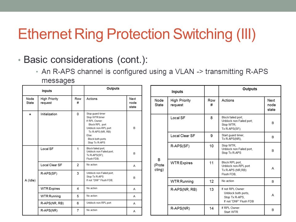 Ethernet Ring Protection Switching (III) Basic considerations (cont.): An R-APS channel is configured using a VLAN -> transmitting R-APS messages