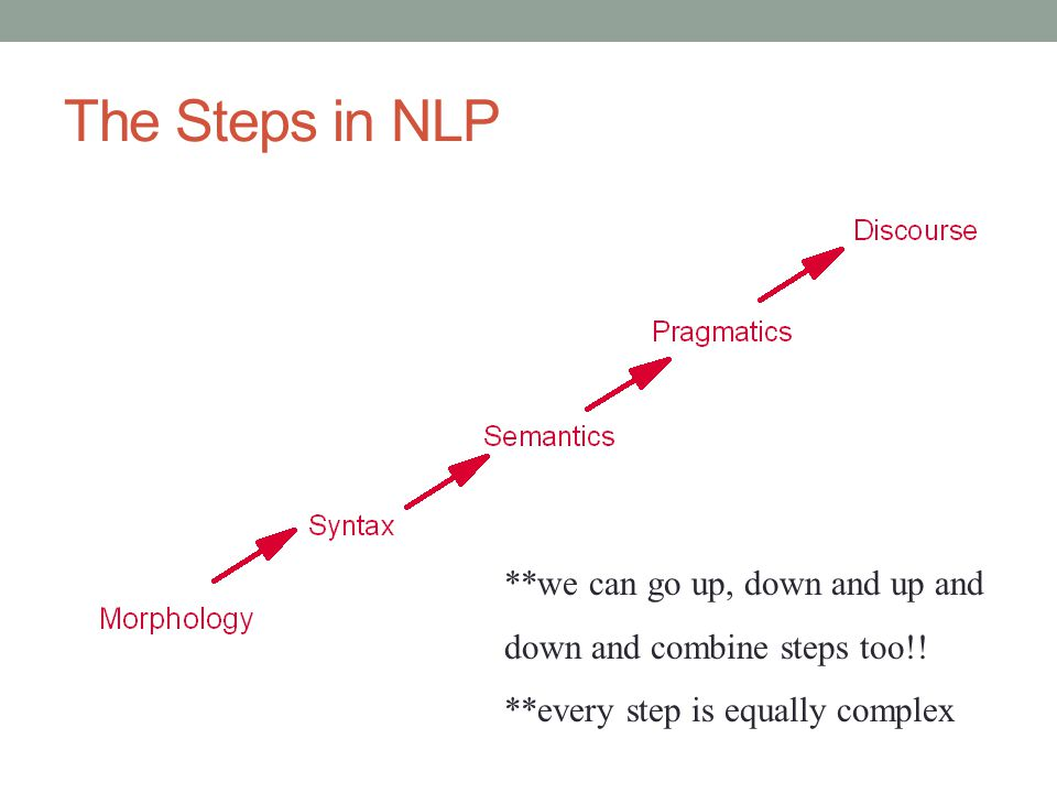 The Steps in NLP **we can go up, down and up and down and combine steps too!.
