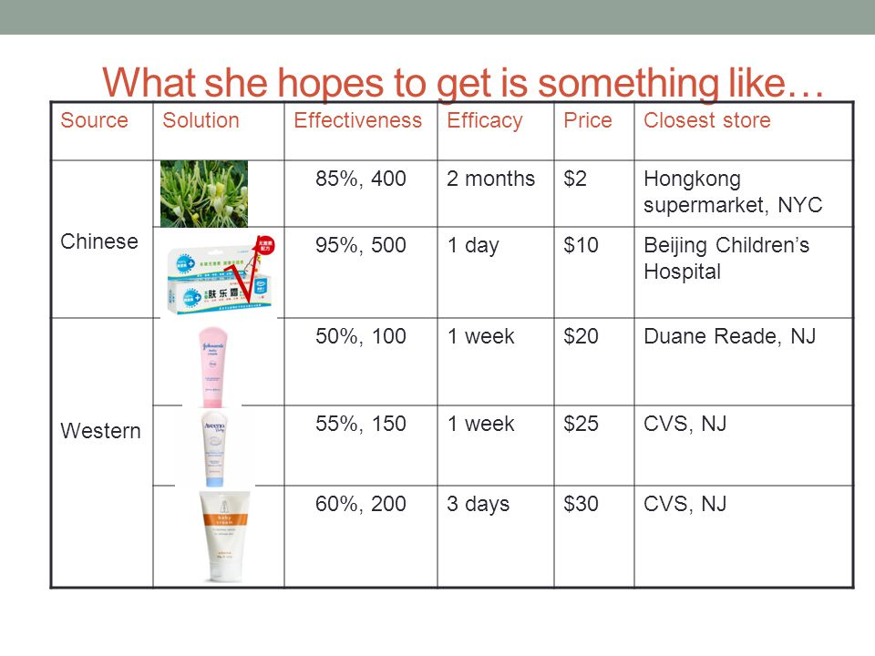 What she hopes to get is something like… SourceSolutionEffectivenessEfficacyPriceClosest store Chinese 85%, 4002 months$2Hongkong supermarket, NYC 95%, 5001 day$10Beijing Children's Hospital Western 50%, 1001 week$20Duane Reade, NJ 55%, 1501 week$25CVS, NJ 60%, 2003 days$30CVS, NJ √