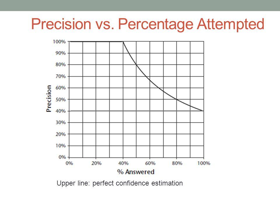 Precision vs. Percentage Attempted Upper line: perfect confidence estimation