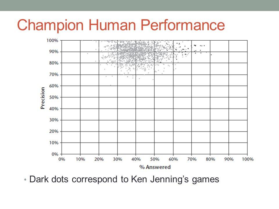 Champion Human Performance Dark dots correspond to Ken Jenning's games