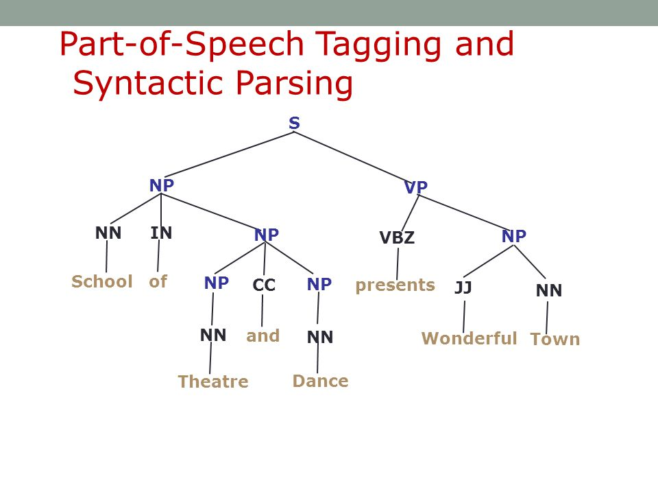 Part-of-Speech Tagging and Syntactic Parsing S VBZ NP VP NP Wonderful and NP NNIN NN JJ Town Schoolof Theatre presents Dance CC NN NP